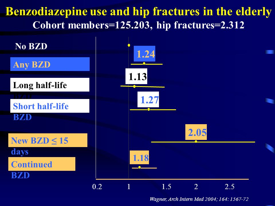 Benzodiazepine use and hip fractures in the elderly