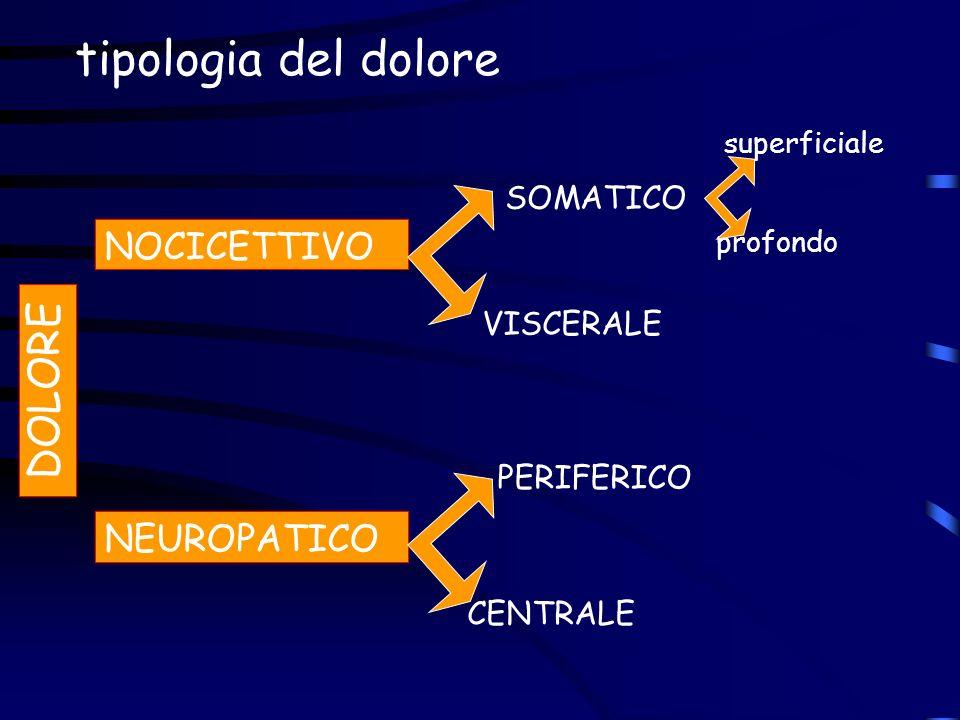 tipologia del dolore DOLORE NOCICETTIVO NEUROPATICO SOMATICO VISCERALE