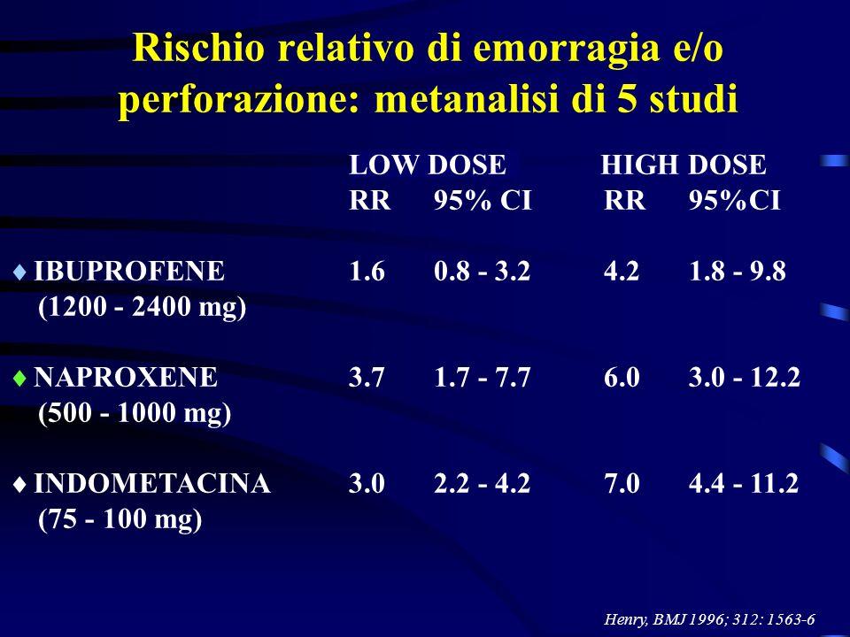 Rischio relativo di emorragia e/o perforazione: metanalisi di 5 studi