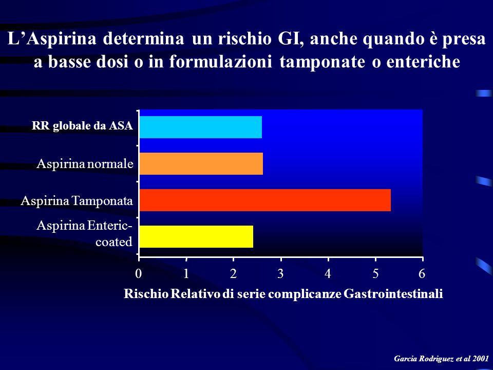L'Aspirina determina un rischio GI, anche quando è presa a basse dosi o in formulazioni tamponate o enteriche