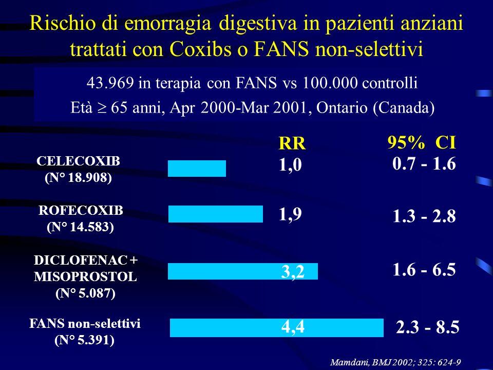 Rischio di emorragia digestiva in pazienti anziani trattati con Coxibs o FANS non-selettivi