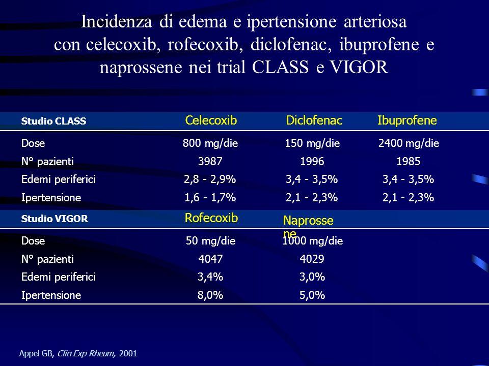 Incidenza di edema e ipertensione arteriosa con celecoxib, rofecoxib, diclofenac, ibuprofene e naprossene nei trial CLASS e VIGOR