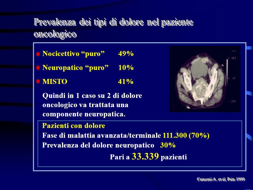 Prevalenza dei tipi di dolore nel paziente oncologico