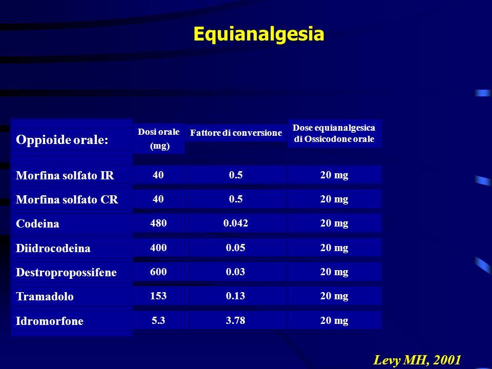 Dose equianalgesica di Ossicodone orale Fattore di conversione