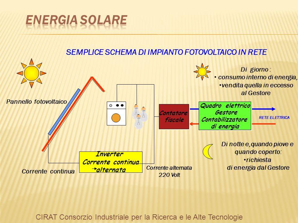 ENERGIA SOLARE SEMPLICE SCHEMA DI IMPIANTO FOTOVOLTAICO IN RETE