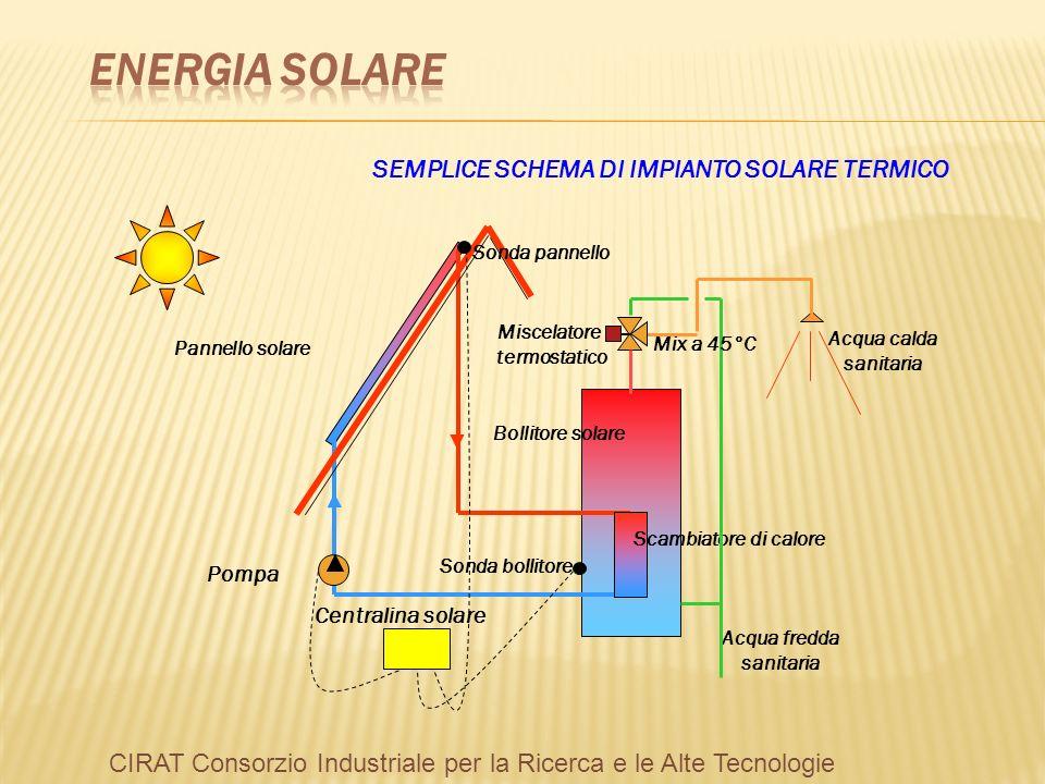 Pannello Solare Per Pompa Di Calore : Fonti alternative e rinnovabili ppt video online scaricare