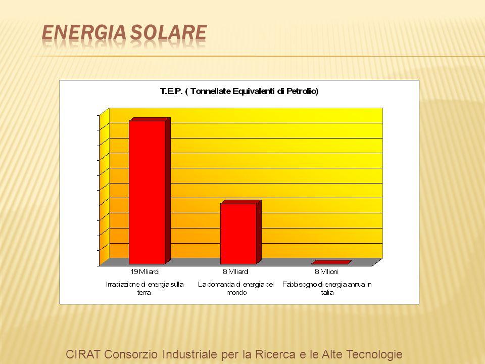ENERGIA SOLARE CIRAT Consorzio Industriale per la Ricerca e le Alte Tecnologie