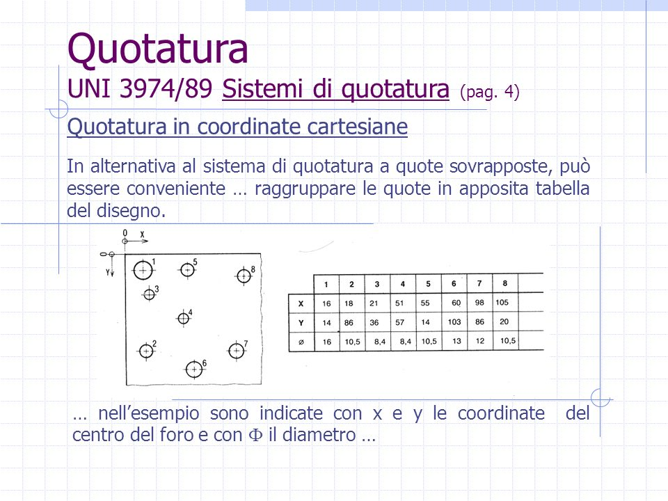 Quotatura in coordinate cartesiane