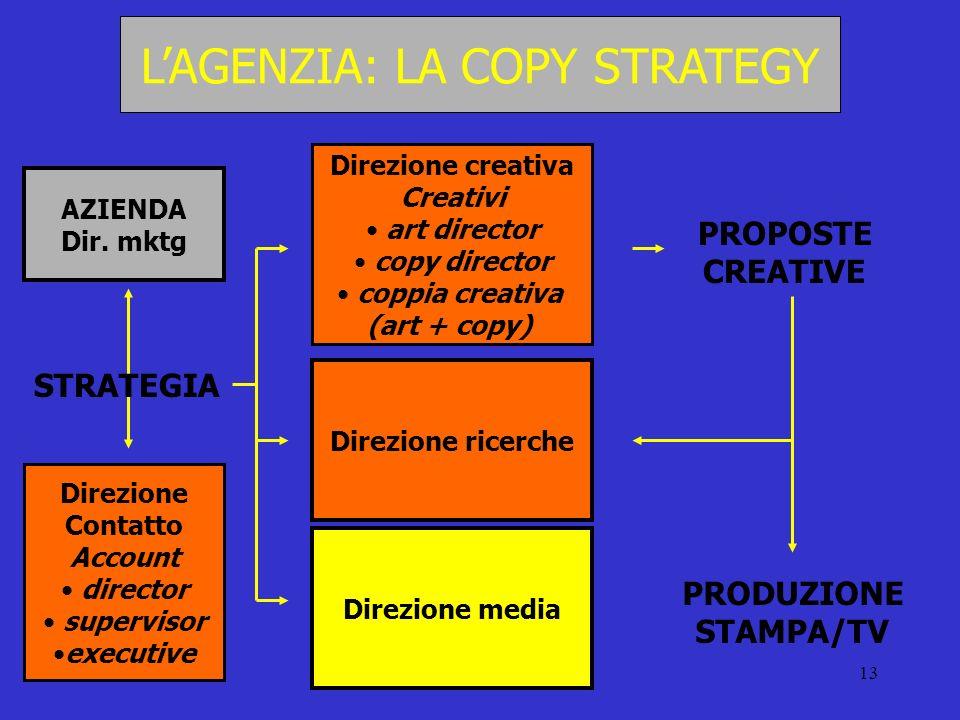 L'AGENZIA: LA COPY STRATEGY