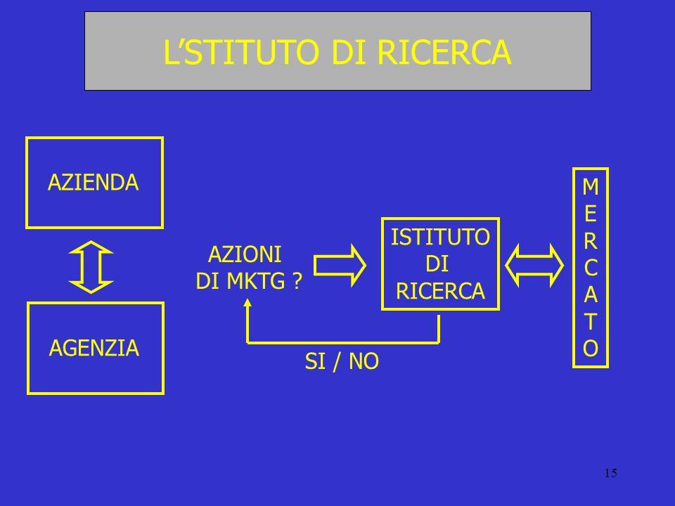 L'STITUTO DI RICERCA AZIENDA M E R C A T O ISTITUTO DI RICERCA AZIONI