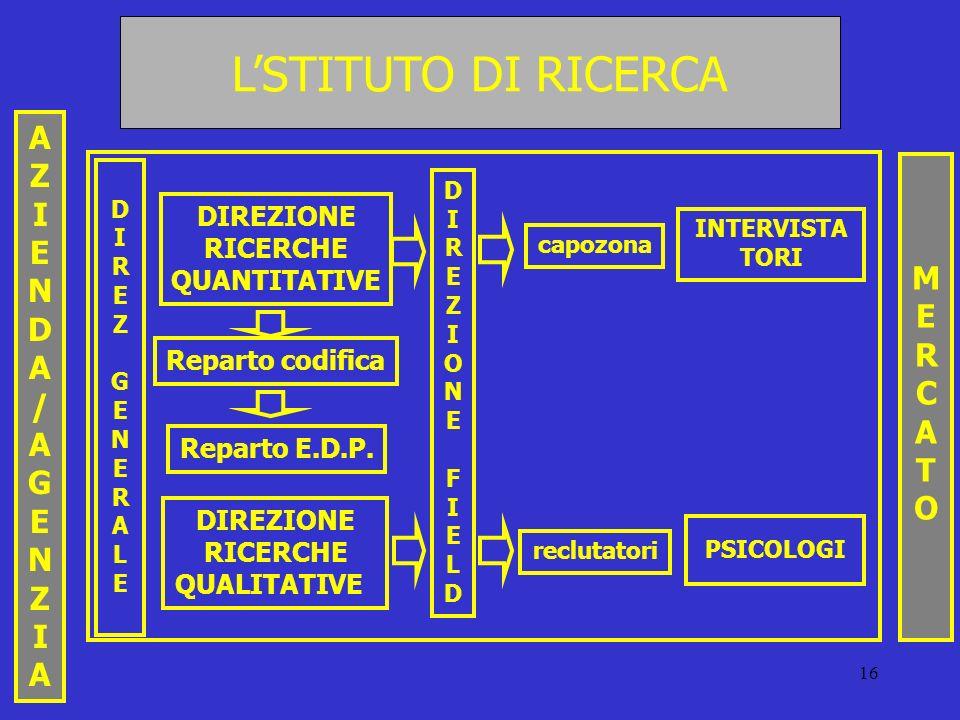 L'STITUTO DI RICERCA A Z I E N M D E R / C A G T O DIREZIONE RICERCHE