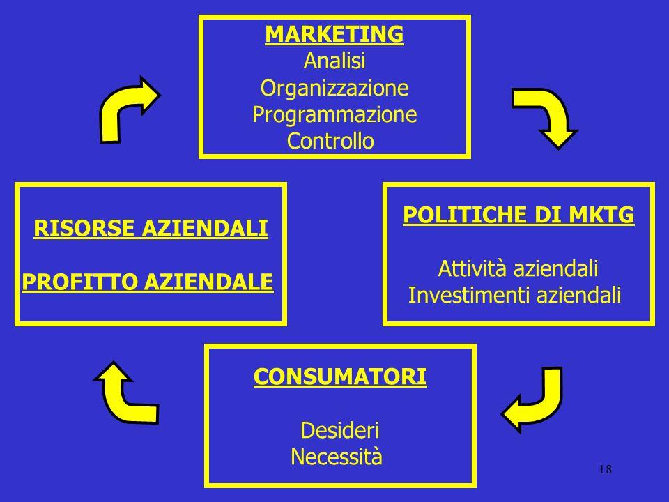 Investimenti aziendali