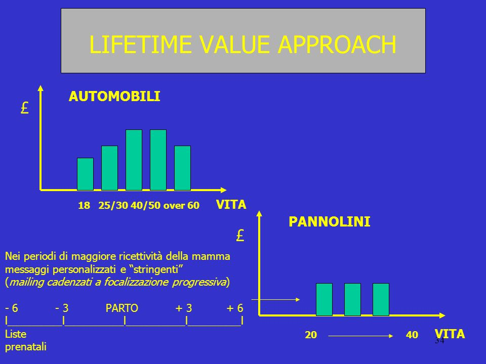 LIFETIME VALUE APPROACH