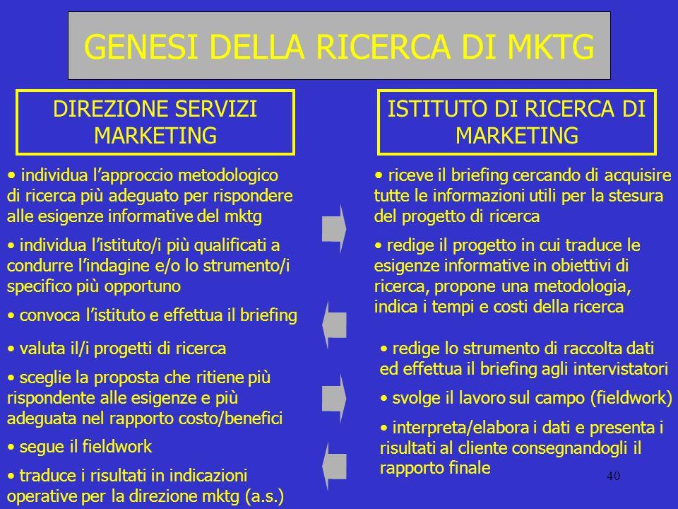 GENESI DELLA RICERCA DI MKTG
