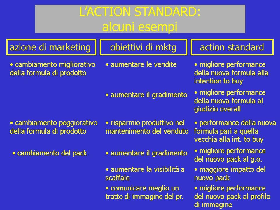 L'ACTION STANDARD: alcuni esempi azione di marketing obiettivi di mktg