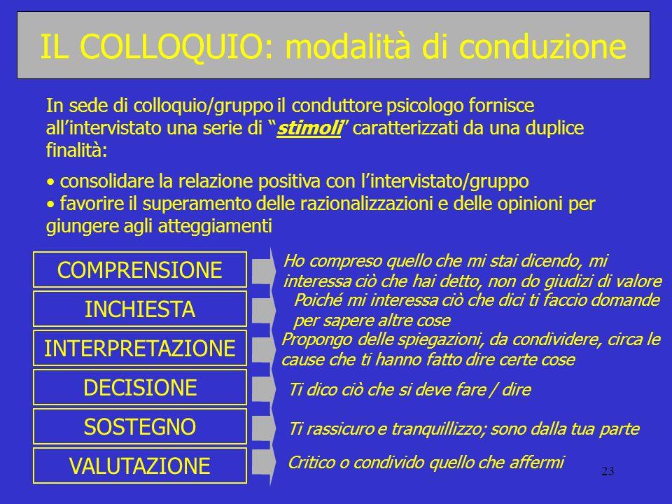 IL COLLOQUIO: modalità di conduzione