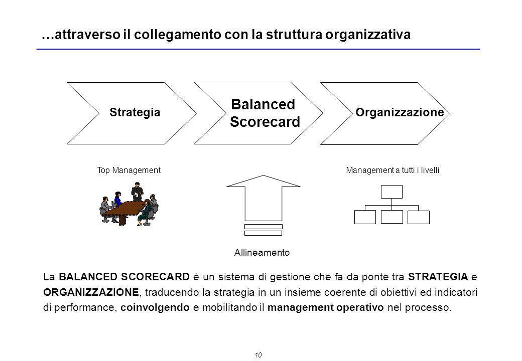 …attraverso il collegamento con la struttura organizzativa