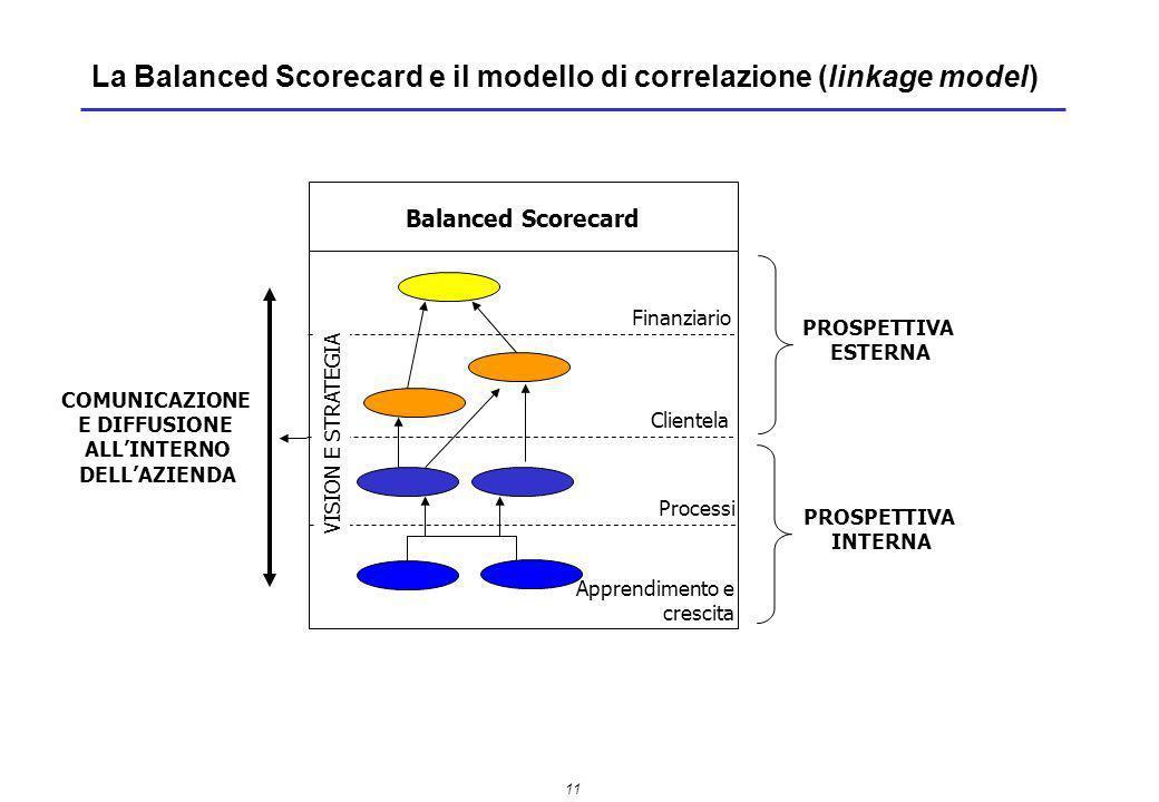 La Balanced Scorecard e il modello di correlazione (linkage model)