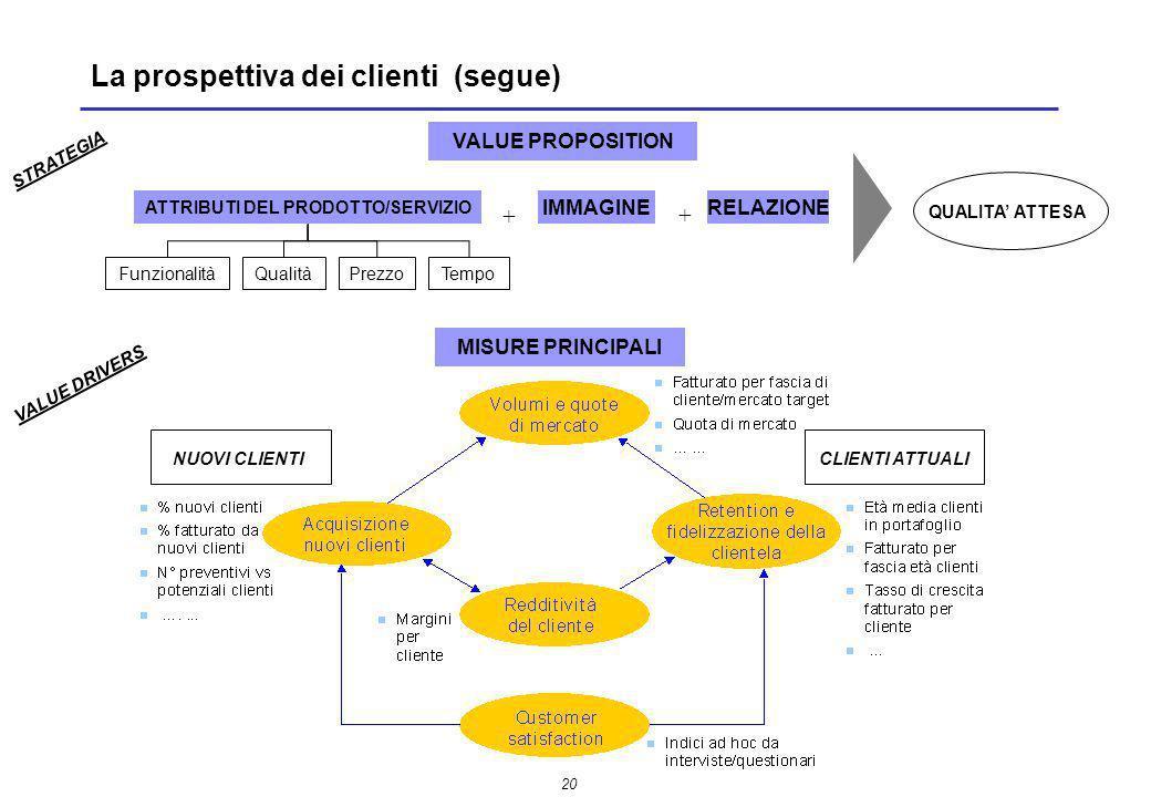 La prospettiva dei clienti (segue)
