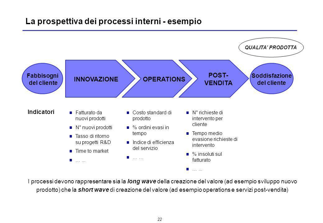 L evoluzione dei sistemi di reporting direzionale ppt for Costo medio dei progetti