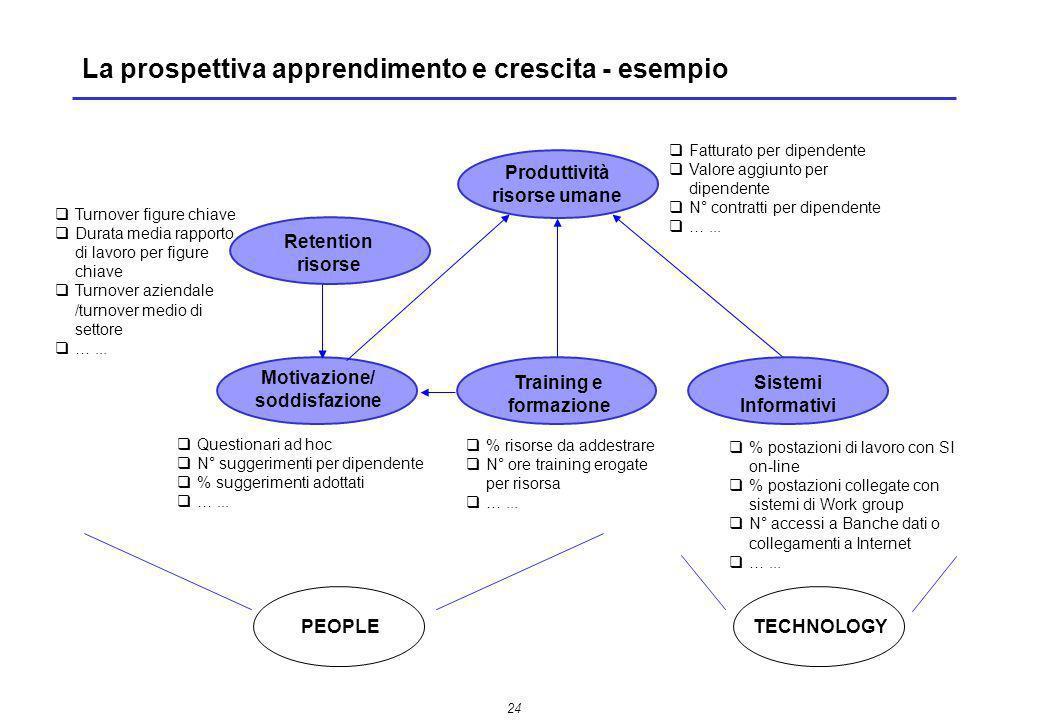 La prospettiva apprendimento e crescita - esempio