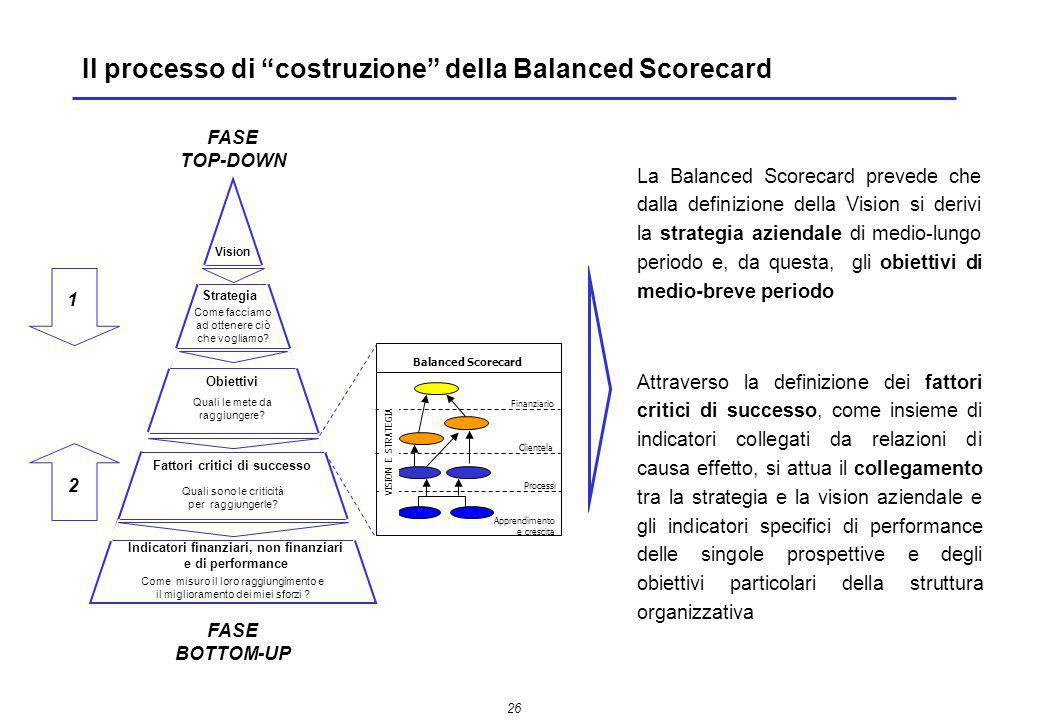 Il processo di costruzione della Balanced Scorecard