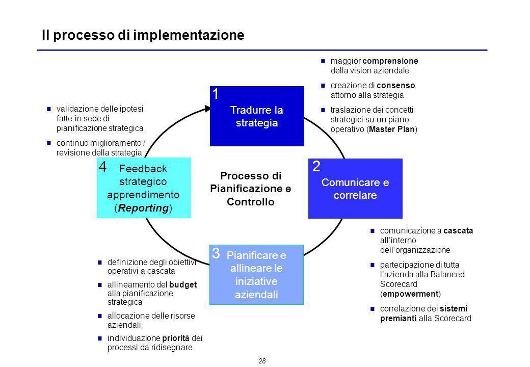 Il processo di implementazione