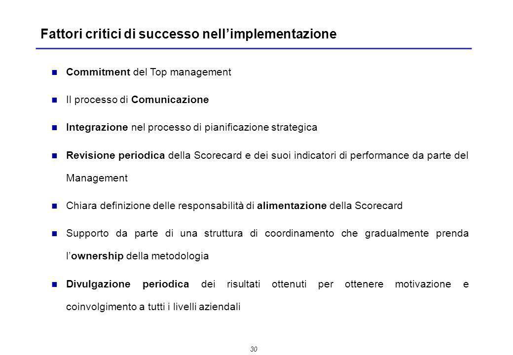 Fattori critici di successo nell'implementazione