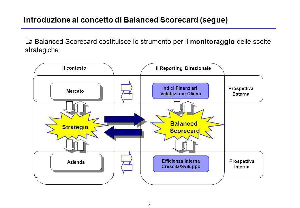 Introduzione al concetto di Balanced Scorecard (segue)