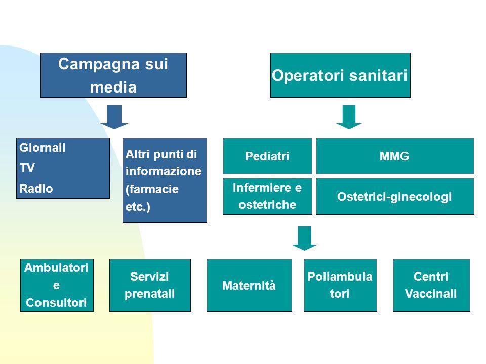 Ostetrici-ginecologi Infermiere e ostetriche Ambulatori e Consultori