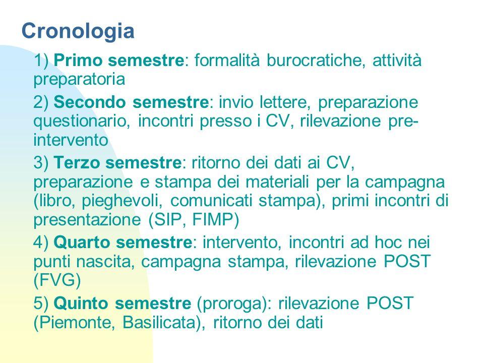 Cronologia 1) Primo semestre: formalità burocratiche, attività preparatoria.