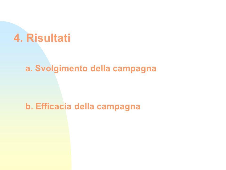 4. Risultati a. Svolgimento della campagna b. Efficacia della campagna