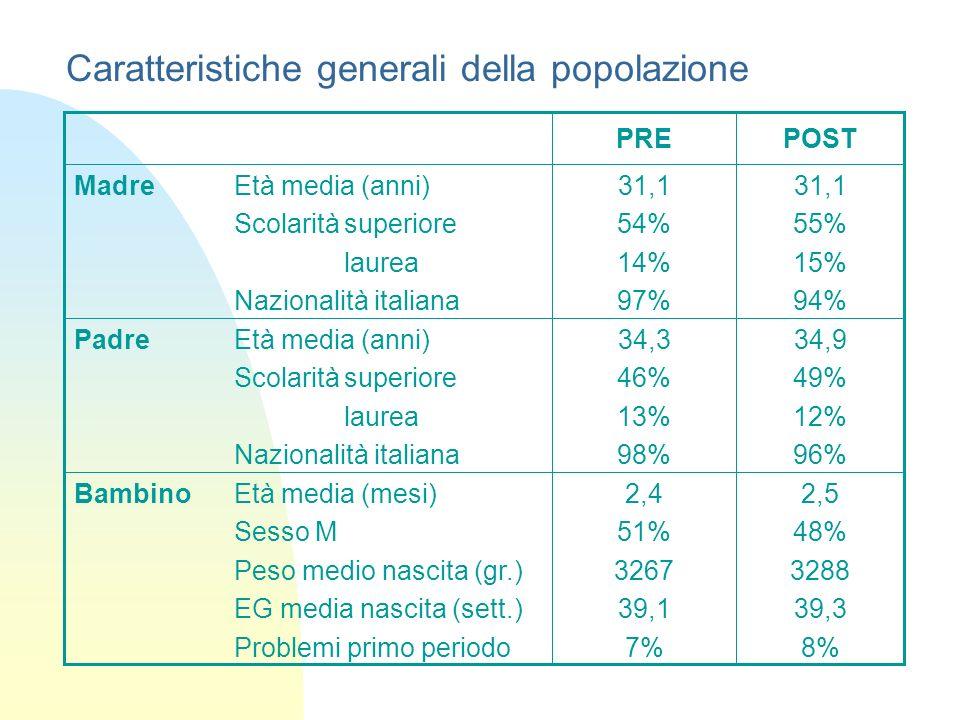 Caratteristiche generali della popolazione