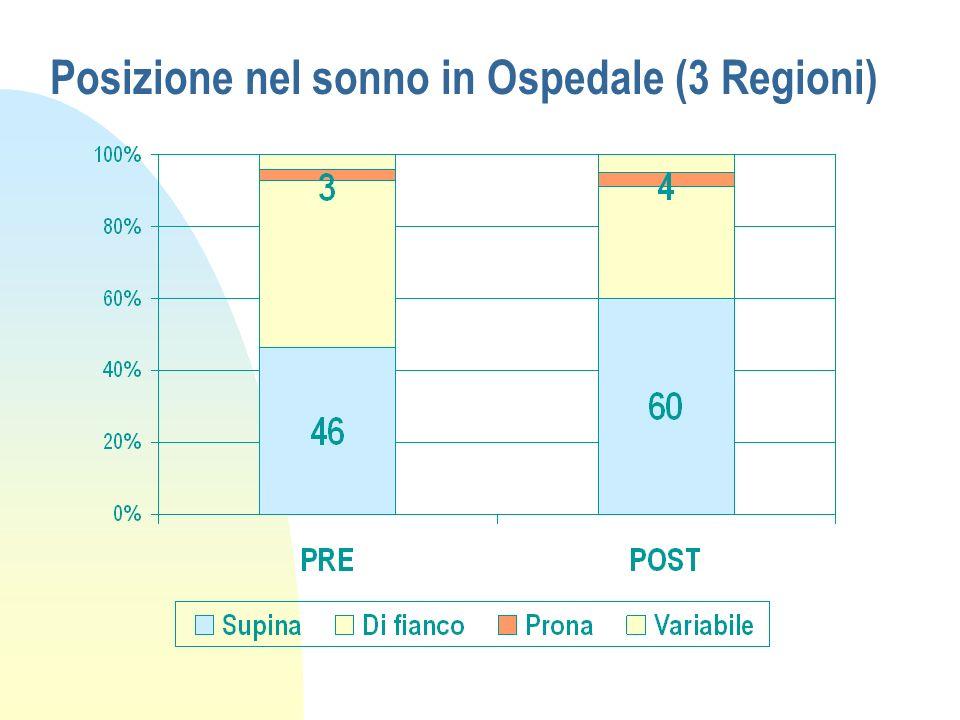 Posizione nel sonno in Ospedale (3 Regioni)