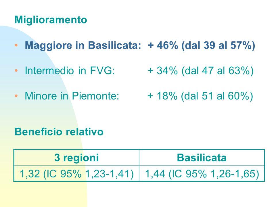 Miglioramento Maggiore in Basilicata: + 46% (dal 39 al 57%) Intermedio in FVG: + 34% (dal 47 al 63%)