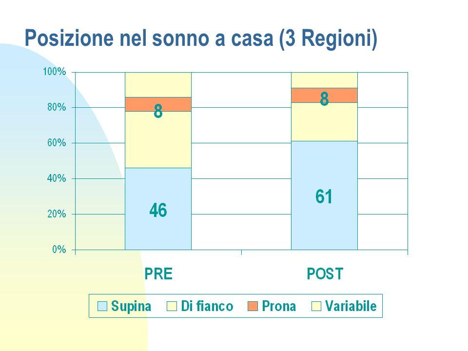 Posizione nel sonno a casa (3 Regioni)