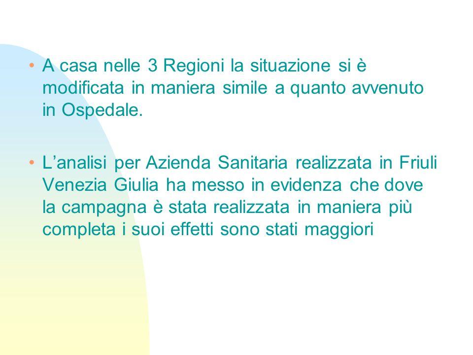 A casa nelle 3 Regioni la situazione si è modificata in maniera simile a quanto avvenuto in Ospedale.