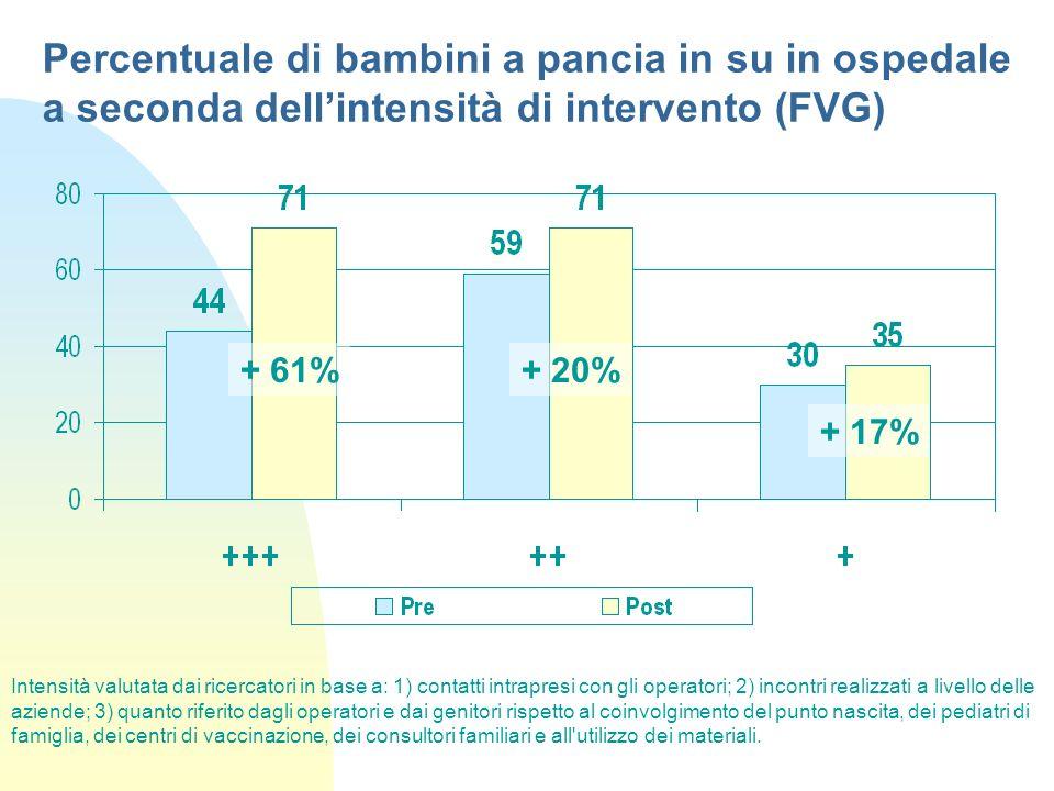 Percentuale di bambini a pancia in su in ospedale a seconda dell'intensità di intervento (FVG)