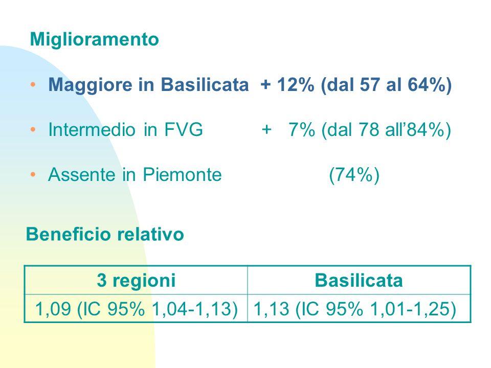 Miglioramento Maggiore in Basilicata + 12% (dal 57 al 64%) Intermedio in FVG + 7% (dal 78 all'84%)