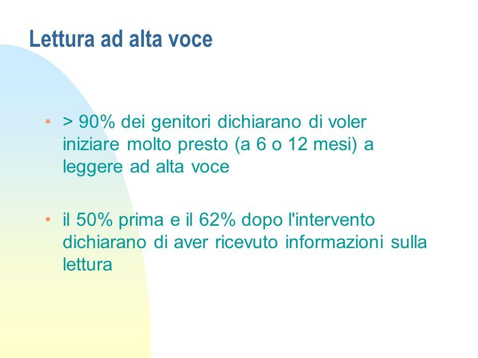 Lettura ad alta voce > 90% dei genitori dichiarano di voler iniziare molto presto (a 6 o 12 mesi) a leggere ad alta voce.
