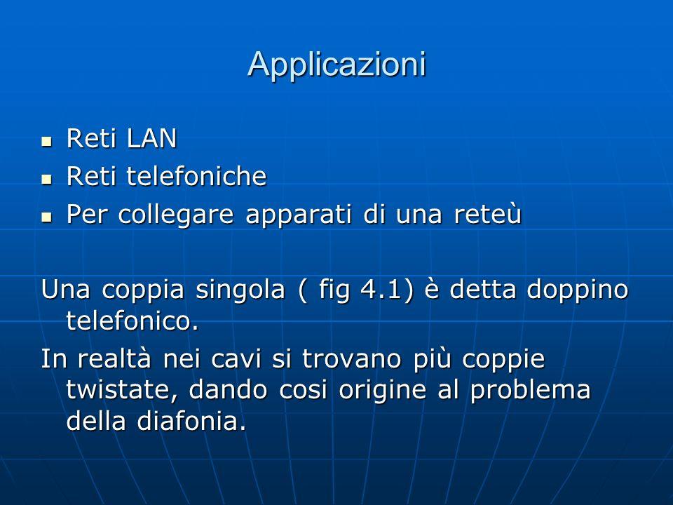 Applicazioni Reti LAN Reti telefoniche