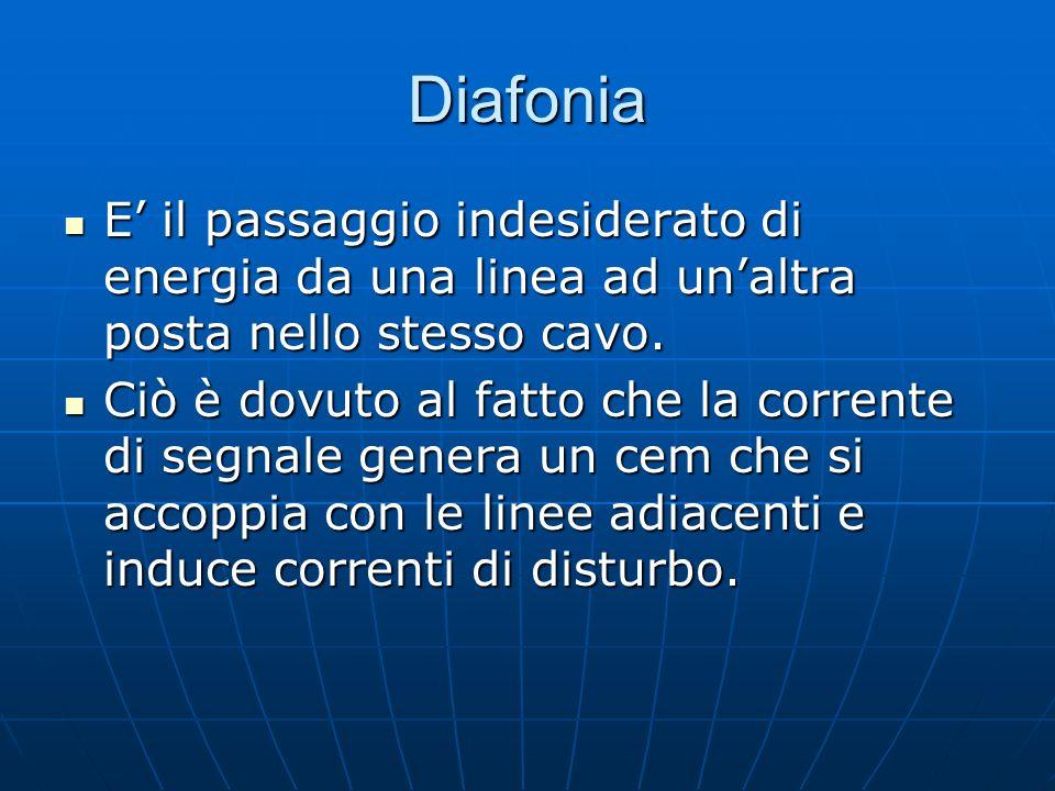 Diafonia E' il passaggio indesiderato di energia da una linea ad un'altra posta nello stesso cavo.