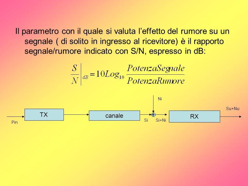 Il parametro con il quale si valuta l'effetto del rumore su un segnale ( di solito in ingresso al ricevitore) è il rapporto segnale/rumore indicato con S/N, espresso in dB: