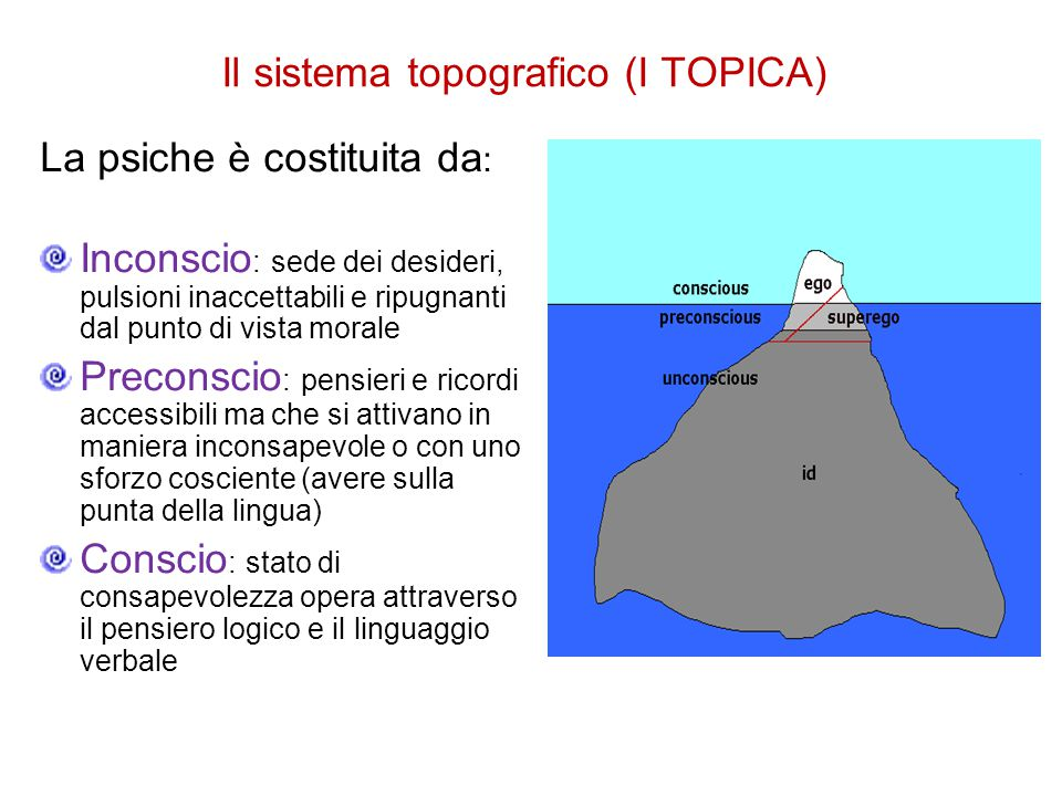 Il sistema topografico (I TOPICA)