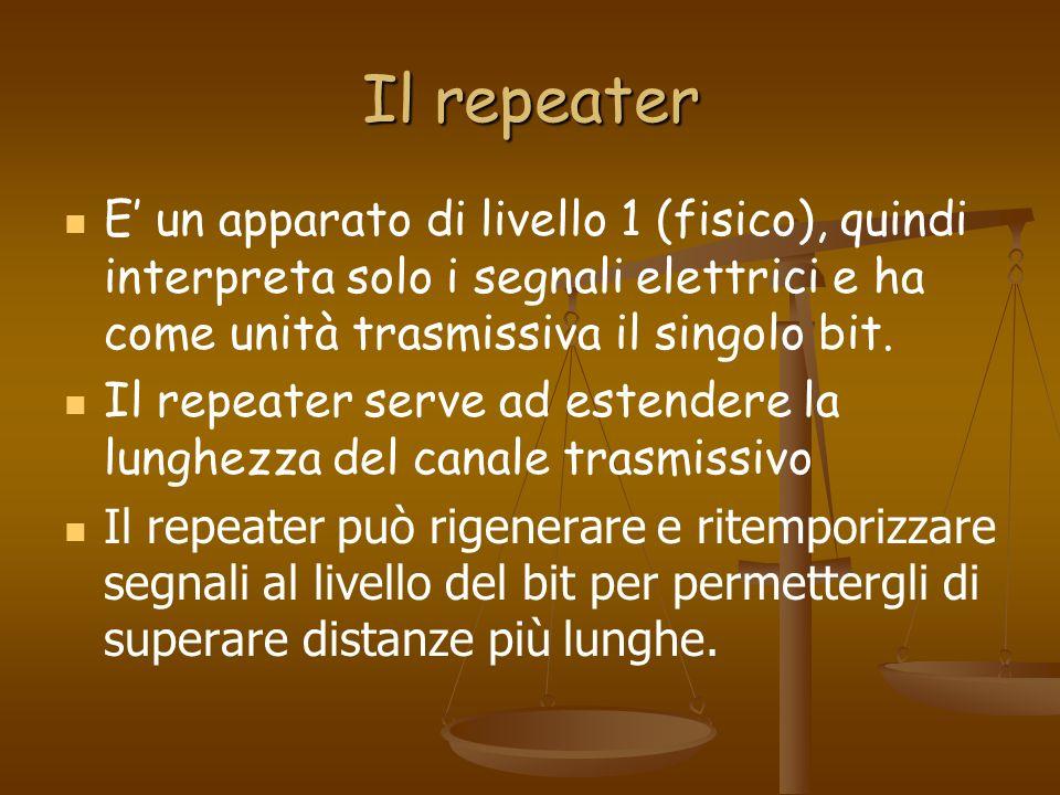 Il repeater E' un apparato di livello 1 (fisico), quindi interpreta solo i segnali elettrici e ha come unità trasmissiva il singolo bit.