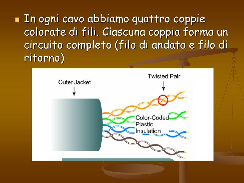 In ogni cavo abbiamo quattro coppie colorate di fili