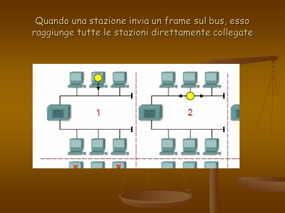 Quando una stazione invia un frame sul bus, esso raggiunge tutte le stazioni direttamente collegate