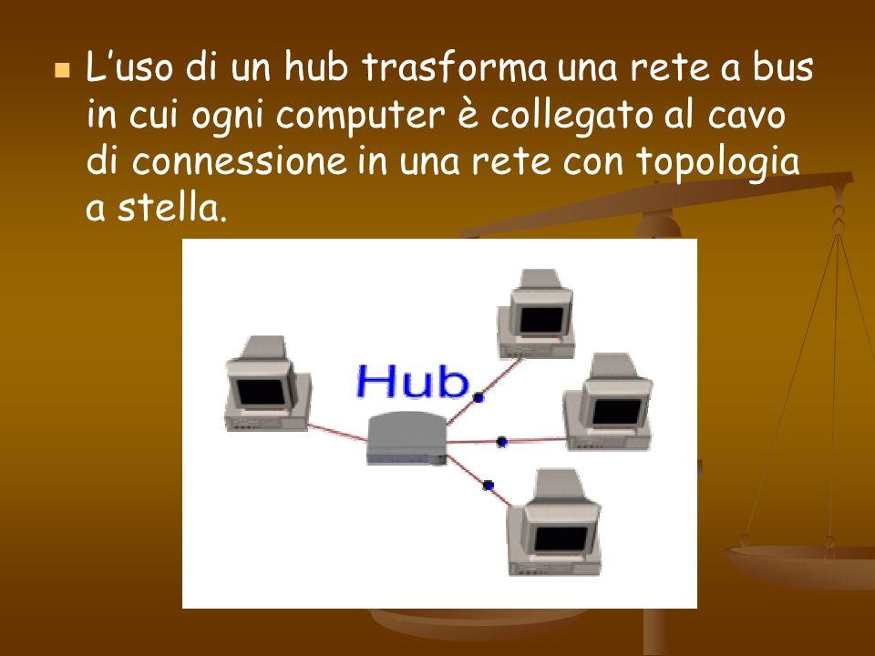 L'uso di un hub trasforma una rete a bus in cui ogni computer è collegato al cavo di connessione in una rete con topologia a stella.