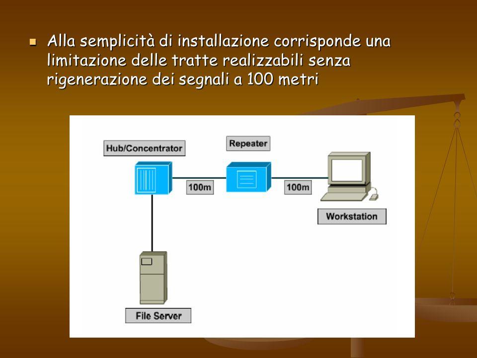 Alla semplicità di installazione corrisponde una limitazione delle tratte realizzabili senza rigenerazione dei segnali a 100 metri