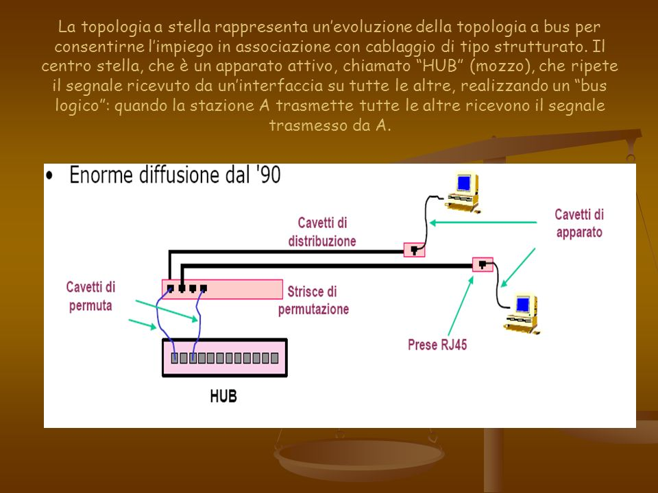 La topologia a stella rappresenta un'evoluzione della topologia a bus per consentirne l'impiego in associazione con cablaggio di tipo strutturato.